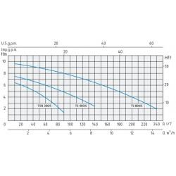 LEO ECH 10-serie horizontale meertrapspomp.